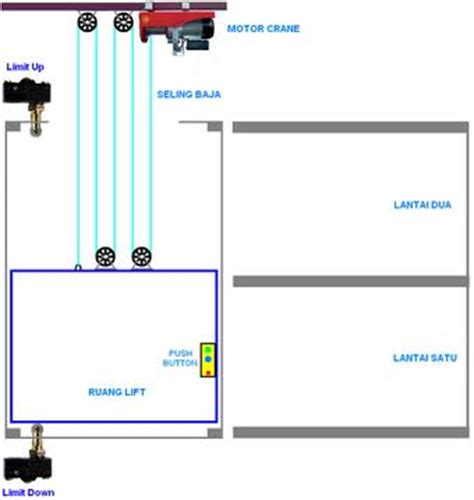 wiring diagram rangkaian lift 2 lantai by elektro
