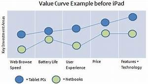 value curve example expert program management With value curve analysis template