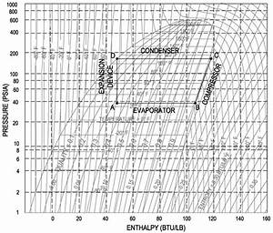 Image Result For Sample Pressure Enthalpy Diagram Dupont