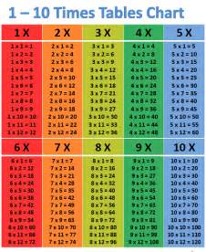 Multiplication Table 1 10 Chart