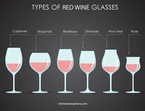 18 Types Of Wine Glasses (red, Wine & Dessert With Charts