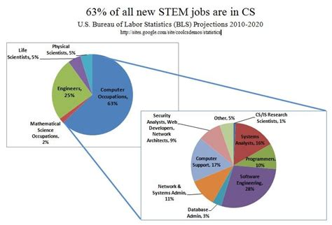 bureau of labor statistics careers computer science statistics coolcsdemos