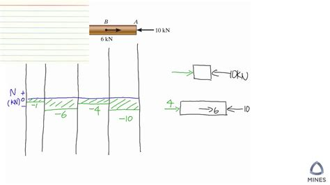 draw  axial load diagram youtube