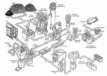 Gambar Bahan Tingkat Mekanik Ajar Penera Ahli