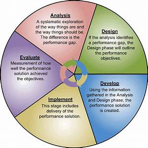 The ADDIE Model and other Instructional Design Models