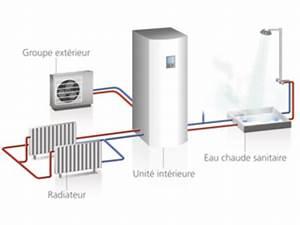 Pompe A Chaleur Eau Air : pompe chaleur air eau contact energia gdf ~ Farleysfitness.com Idées de Décoration