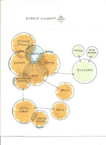 bubble diagrams    plan