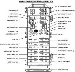 similiar 03 ford explorer fuse box diagram keywords 1997 ford explorer fuse box diagram 2003 explorer johnywheels