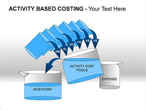 activity based costing  diagrams chart design id