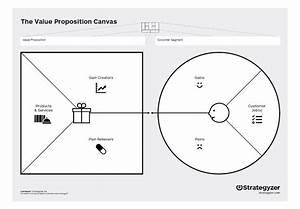 Tool: Value Proposition Canvas - DTU Tech Transfer