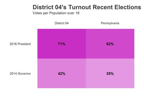 turnout election deconstructed redistricting 4th district falls less gubernatorial proportionately rest november than state