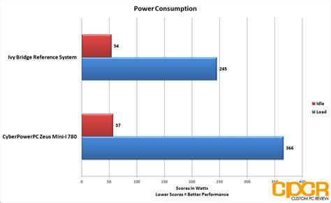 review cyberpowerpc zeus mini i 780 sff gaming pc