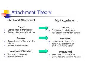What's Your Attachment Style? - Inspired Living Medical Reactive attachment disorder of infancy or early childhood