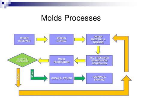 Custom Molds Inc