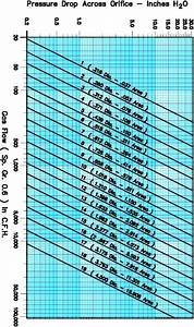 Orifice Flow Meters For Natural Gas Or Air  U2013 Selas Heat