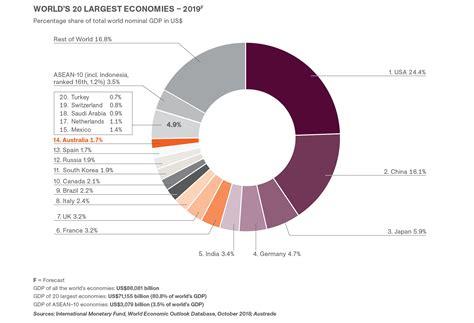 Australia's Economic Growth - Tourism Investment