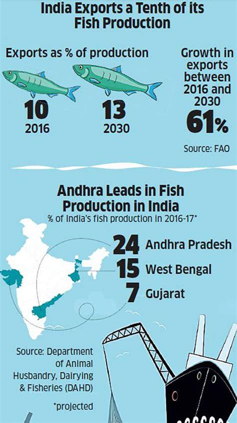 fish farms  produce   thirds  indias fish