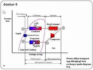 Pemanfaatan Energi Panas Terbuang Pada Kondensor Ac