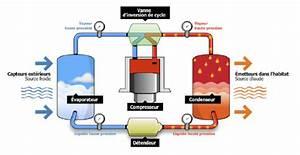 Pompe A Chaleur Eau Air : pompe a chaleur air eau energies naturels ~ Farleysfitness.com Idées de Décoration