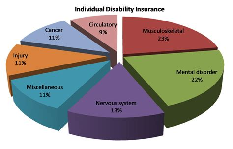 insure canadian disability insurance