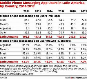 Internet Users in Brazil Favor WhatsApp, Facebook for ...