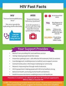LifeWalk 2017: HIV Facts - Prism Health North Texas