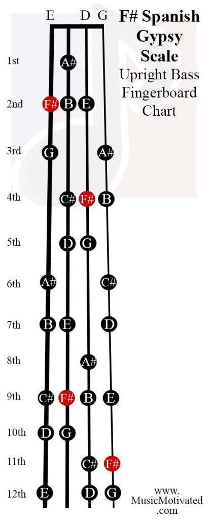 spanish gypsy scale charts  violin viola cello