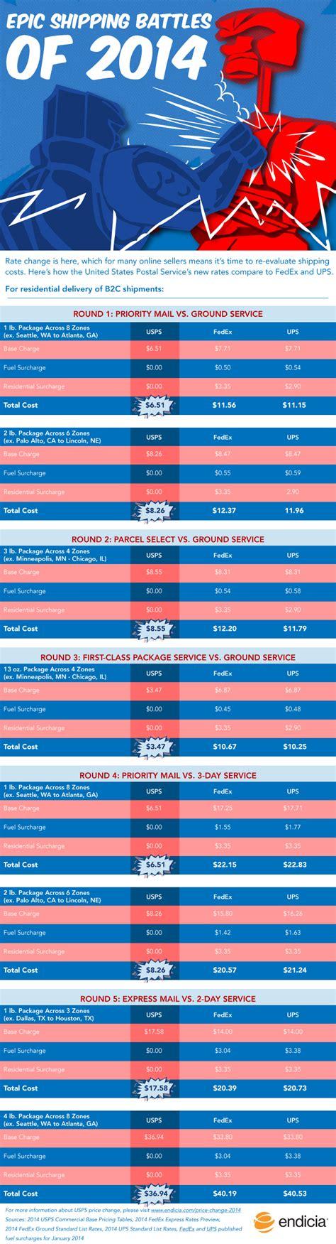 shipping battles  price change comparison charts