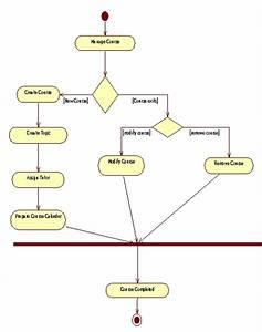 Uml Diagrams College