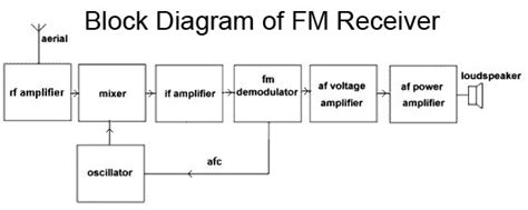 Block Diagram Receiver Communications