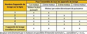 Calcul Puissance Moteur : comment calculer une alimentation pour pont roulant ~ Medecine-chirurgie-esthetiques.com Avis de Voitures