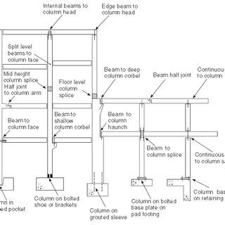 Corbel Joint by Pdf Seismic Safety Of Joints In Precast Buildings A
