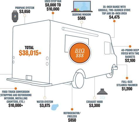 How Entrepreneurs are Making Big Bucks with Food Trucks   LinkedIn