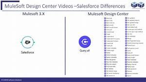 Salesforce Mulesoft Connector