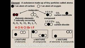 Elements  Compounds  U0026 Mixtures Oh My