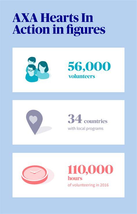 axa si e social axa hearts in our international volunteer program