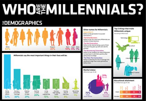 groupe la poste si鑒e social la generazione millennial e il web informazione consapevole