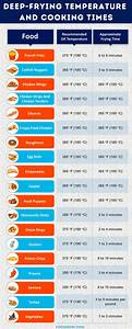 Deep Frying Food At Home Oil Temperatures And Cooking Times
