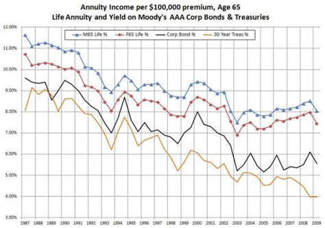 Annuityf Inflation Adjusted Annuity Rates