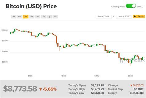 bitcoin price   bitcoin dropping today btc