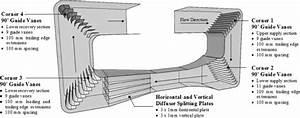 Wind Tunnel Guide Vane Design