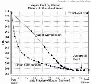 Phase Diagram Of Ethanol And Water Mixture