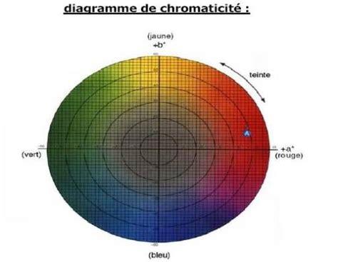 fonctionnement de la spectrocolorimetrie