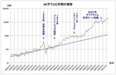 ダウ 平均 リアルタイム チャート