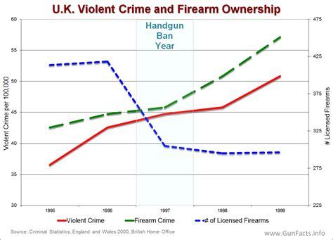 Gun Facts  Gun Control And Crime In Nonus Countries