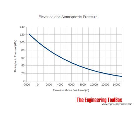 altitude  sea level  air pressure