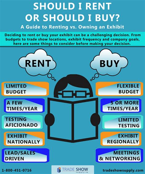 Should I Rent Or Should I Buy? A Guide To Renting Vs