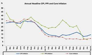 Egypt's economy: Reining in inflation - Economy - Business ...
