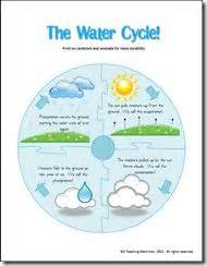 17 images about preschool clouds water cycle on 484 | 5c1ce69707e45ad3439198a47c8e5d95