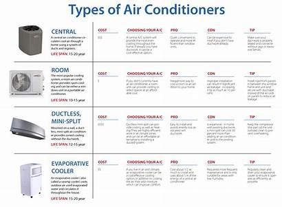 Types Ac Hvac Air System Different Conditioning